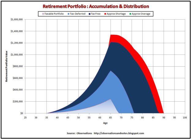 Retirement Planning Graph