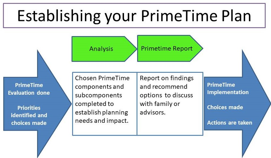 Establishing primetime plan web
