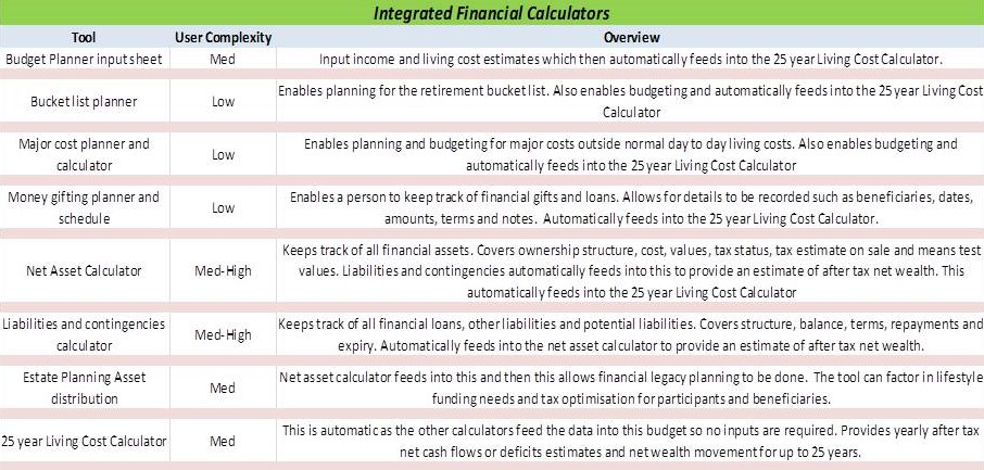 Integrated financial budgets