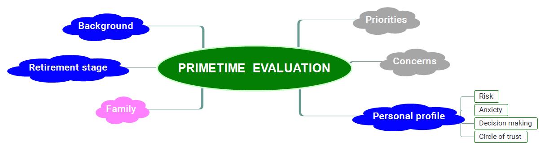 PrimeTime Evaluation
