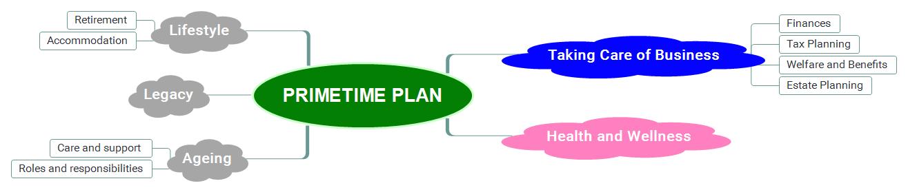 PrimeTime Plan